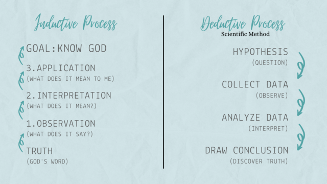 Difference Between Inductive and Deductive Bible Study